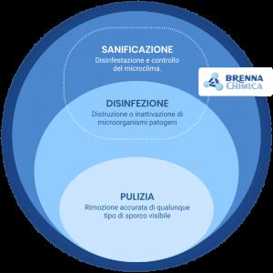 Pulizia, sanificazione e disinfezione: quali differenze ci sono?